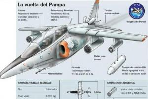 Características del Pampa III